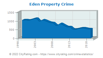 Eden Property Crime