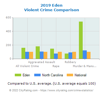 Eden Violent Crime vs. State and National Comparison