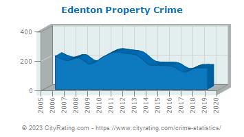 Edenton Crime Statistics North Carolina Nc