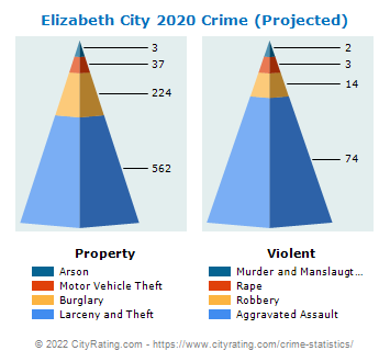 Elizabeth City Crime 2020