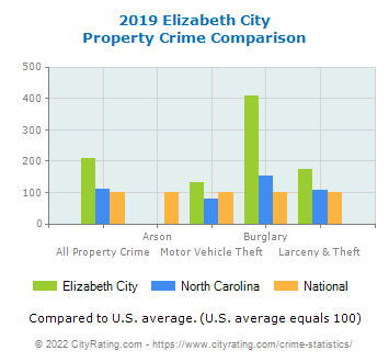 Elizabeth City Property Crime vs. State and National Comparison