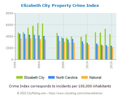 Elizabeth City Property Crime vs. State and National Per Capita