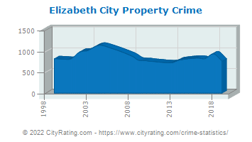 Elizabeth City Property Crime