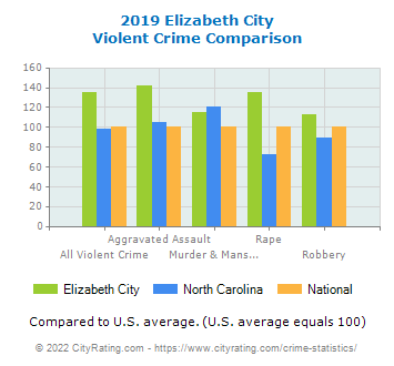 Elizabeth City Violent Crime vs. State and National Comparison