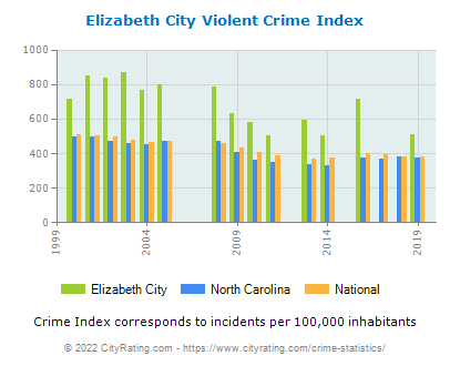 Elizabeth City Violent Crime vs. State and National Per Capita