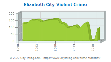 Elizabeth City Violent Crime