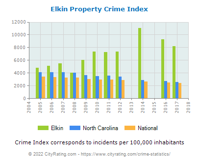 Elkin Property Crime vs. State and National Per Capita
