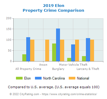 Elon Property Crime vs. State and National Comparison