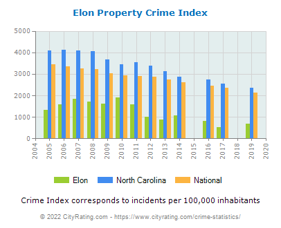 Elon Property Crime vs. State and National Per Capita
