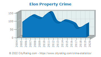 Elon Property Crime