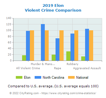Elon Violent Crime vs. State and National Comparison