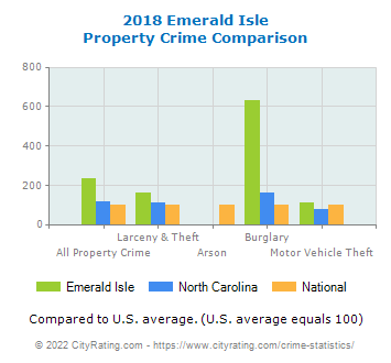 Emerald Isle Property Crime vs. State and National Comparison
