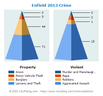 Enfield Crime 2013