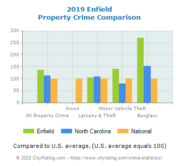 Enfield Property Crime vs. State and National Comparison
