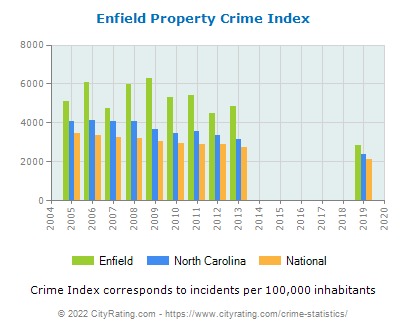 Enfield Property Crime vs. State and National Per Capita