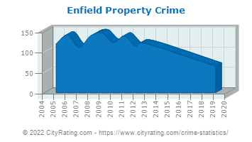 Enfield Property Crime