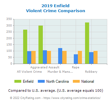 Enfield Violent Crime vs. State and National Comparison