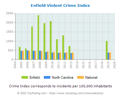 Enfield Violent Crime vs. State and National Per Capita
