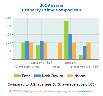 Erwin Property Crime vs. State and National Comparison