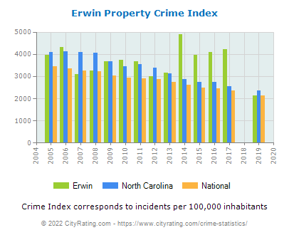 Erwin Property Crime vs. State and National Per Capita