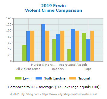 Erwin Violent Crime vs. State and National Comparison