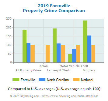 Farmville Property Crime vs. State and National Comparison