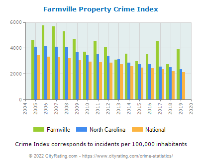 Farmville Property Crime vs. State and National Per Capita