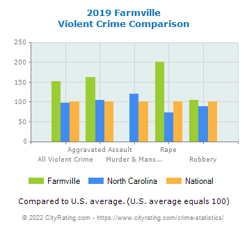 Farmville Violent Crime vs. State and National Comparison