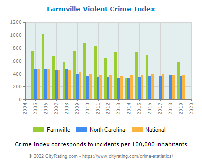 Farmville Violent Crime vs. State and National Per Capita