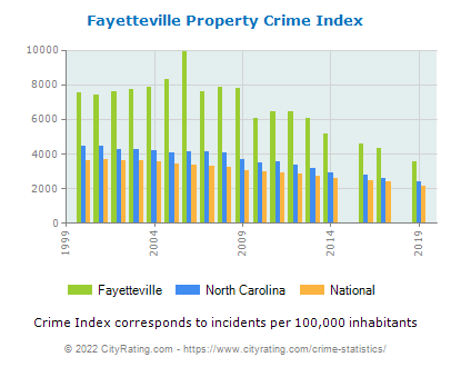 Fayetteville Property Crime vs. State and National Per Capita