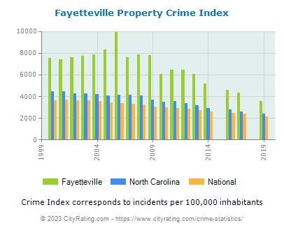 Fayetteville Crime Statistics: North Carolina (NC