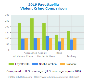 Fayetteville Violent Crime vs. State and National Comparison