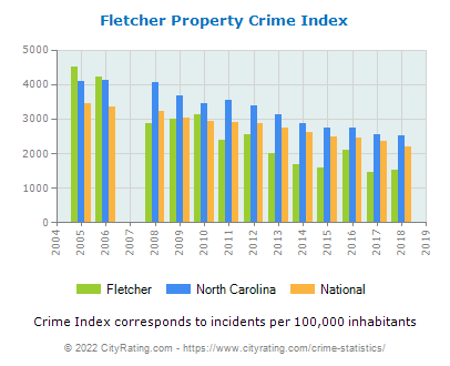 Fletcher Property Crime vs. State and National Per Capita