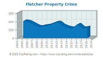 Fletcher Property Crime