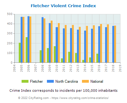 Fletcher Violent Crime vs. State and National Per Capita