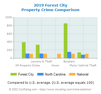 Forest City Property Crime vs. State and National Comparison