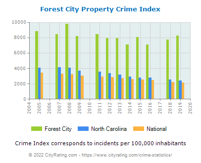 Forest City Property Crime vs. State and National Per Capita
