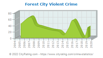 Forest City Violent Crime
