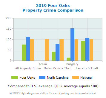 Four Oaks Property Crime vs. State and National Comparison
