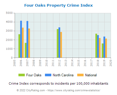 Four Oaks Property Crime vs. State and National Per Capita