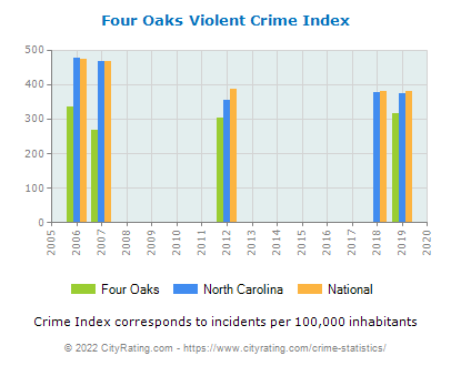 Four Oaks Violent Crime vs. State and National Per Capita