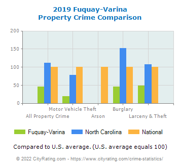 Fuquay-Varina Property Crime vs. State and National Comparison