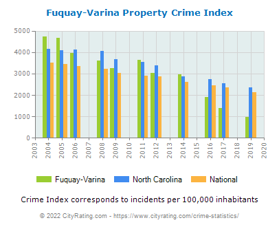 Fuquay-Varina Property Crime vs. State and National Per Capita
