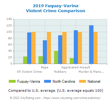 Fuquay-Varina Violent Crime vs. State and National Comparison