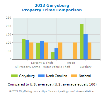 Garysburg Property Crime vs. State and National Comparison