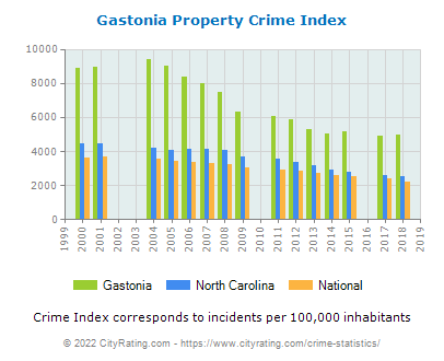 Gastonia Property Crime vs. State and National Per Capita