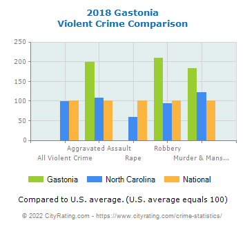 Gastonia Violent Crime vs. State and National Comparison