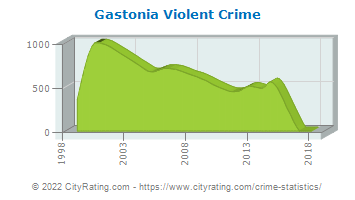 Gastonia Violent Crime