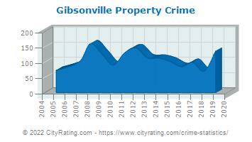 Gibsonville Property Crime