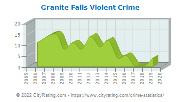 Granite Falls Crime Statistics North Carolina Nc